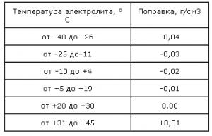 Таблица температурного режима электролита