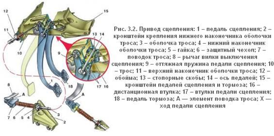 сцепления ВАЗ-2114, 2115,