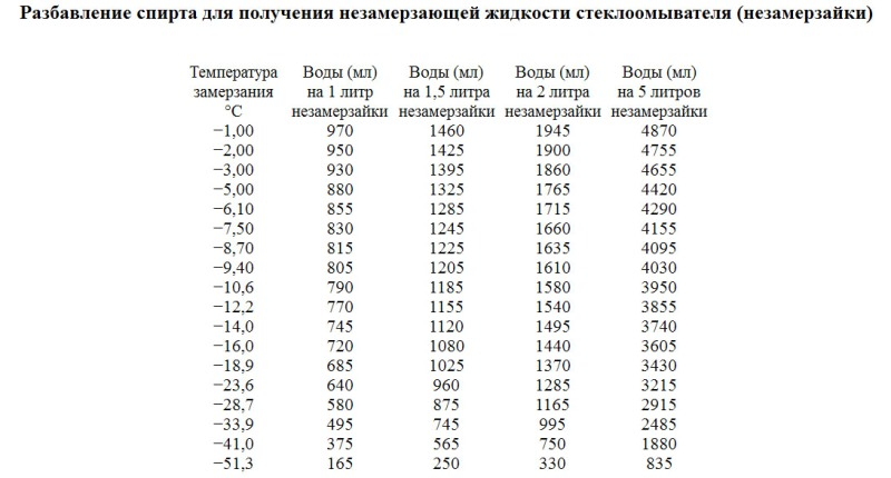 Таблица разбавления спирта