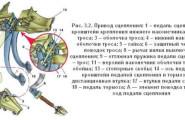 Как отрегулировать привод сцепления ВАЗ-2114, 2115, 2113