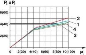 Диаграмма проверки работоспособности регулятора давления