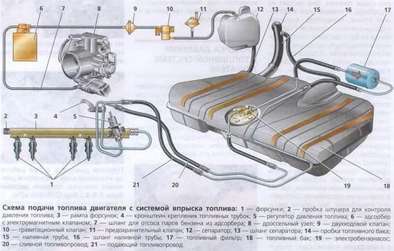Схема системы питания двигателя ВАЗ-2114, 2115, 2113