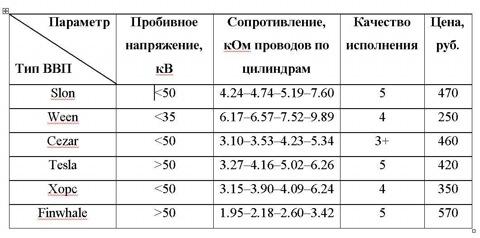 Сравнительная таблица высоковольтных проводов