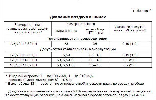 Таблица показателей давления в шинах автомобиля