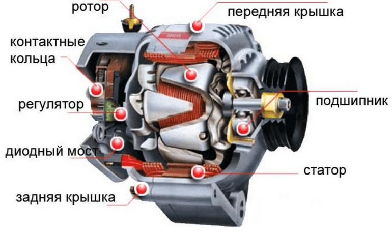 Как устроен генератор на ВАЗ