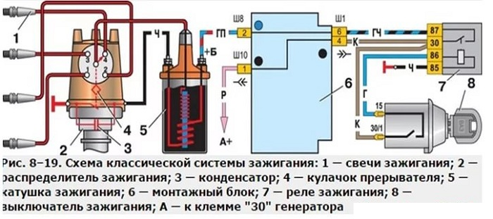 Классическая система зажигания