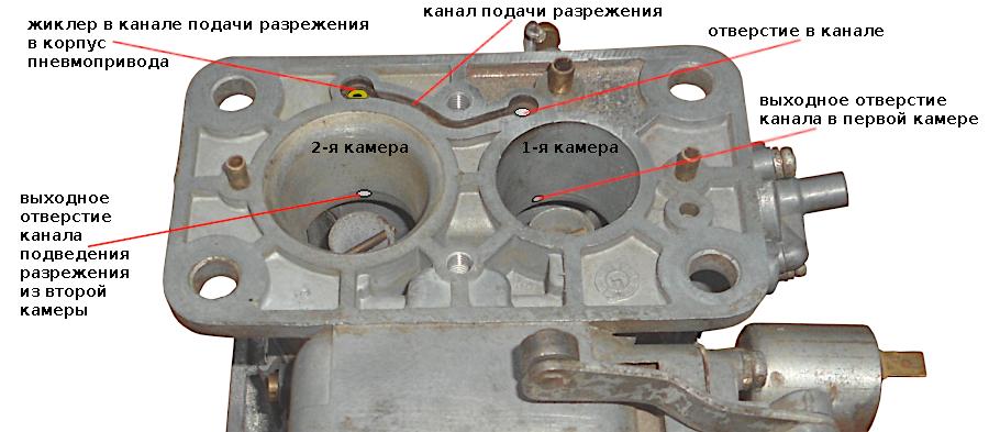 Схема карбюраторной камеры